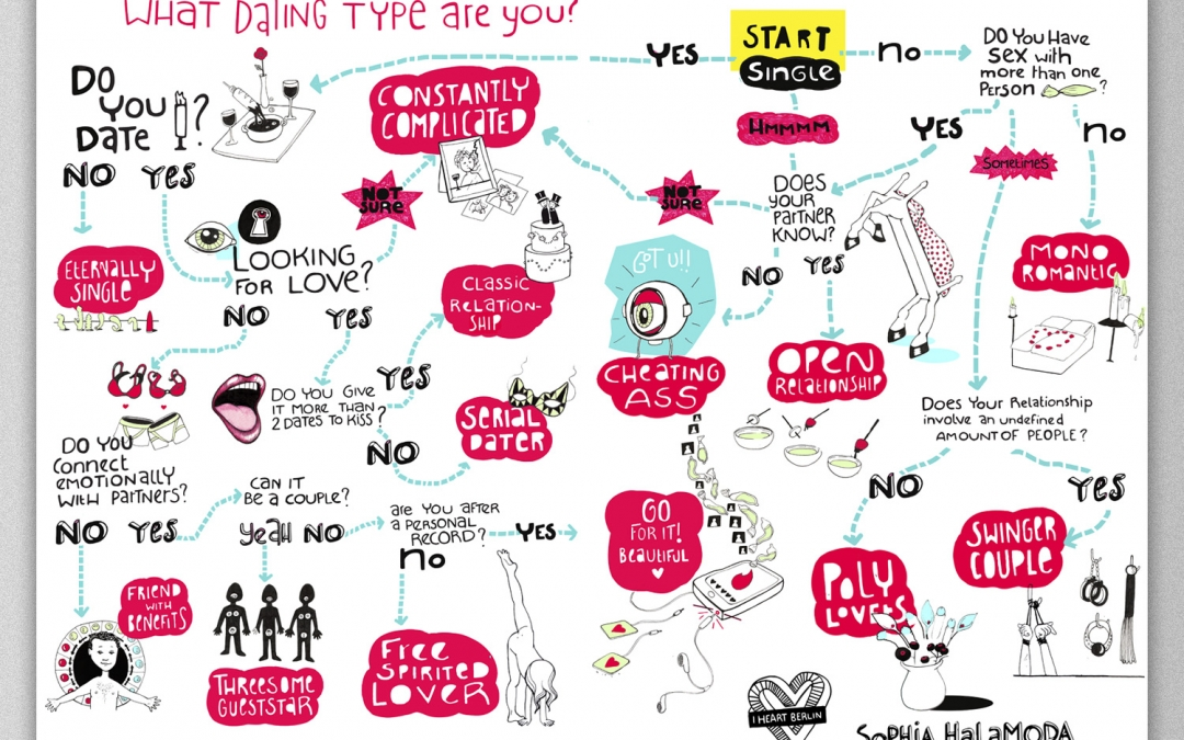Dating Type Poster